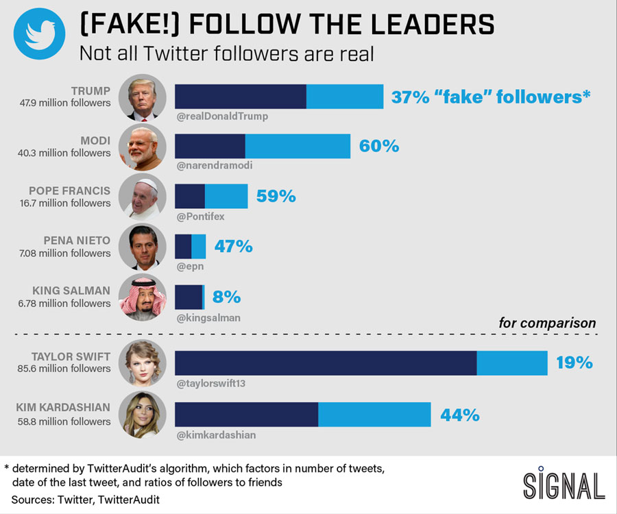 Modi's Twitter Followers Number Is a Fake?