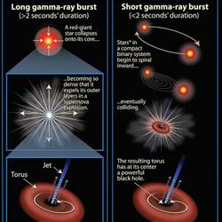 Gamma-rays to sterilize Chandrayaan food!